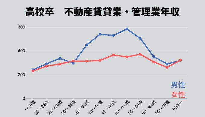 高校卒業の人の不動産賃貸業・管理業の年収推移