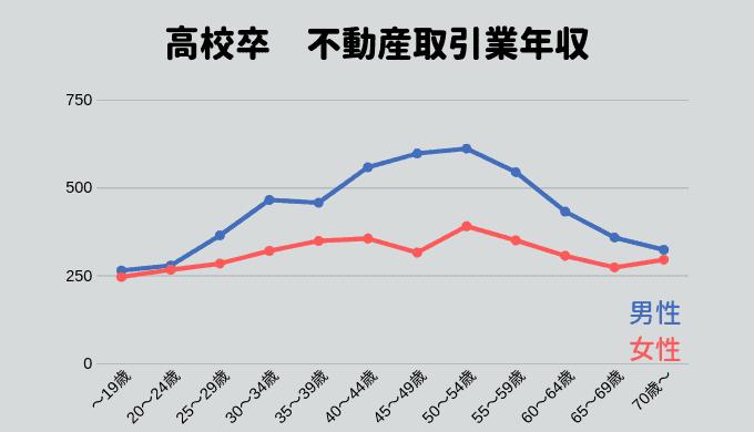 高校卒業の人の不動産取引業の年収推移