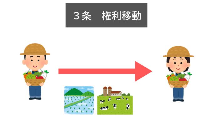 農地法3条