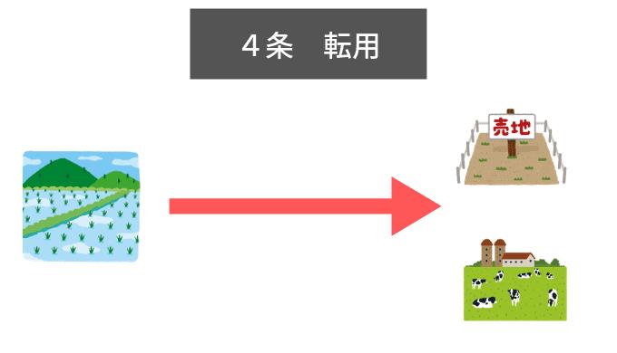 農地法4条