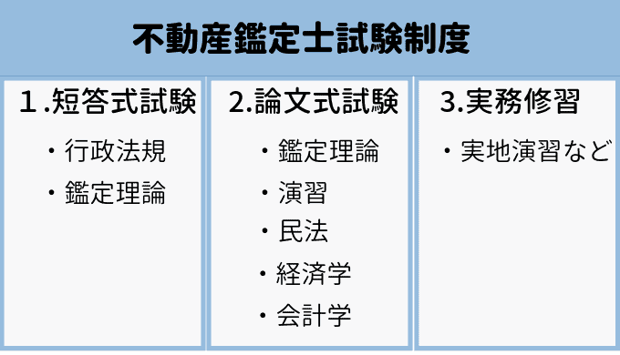 士 資格 鑑定 【不動産鑑定士】仕事と受験資格と合格率の推移は?