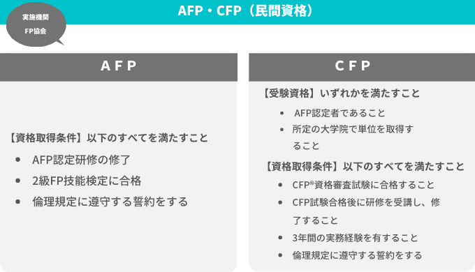 AFPとCFPの受験資格と資格取得条件