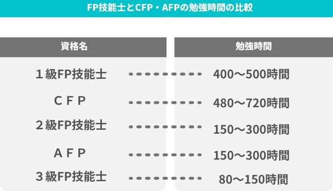 FP技能士とCFP・AFPの勉強時間の比較