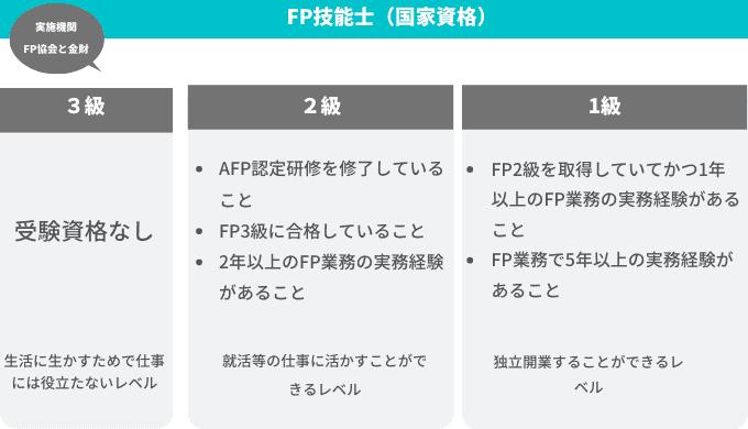 FP1級、2級、3級の受験資格とレベル