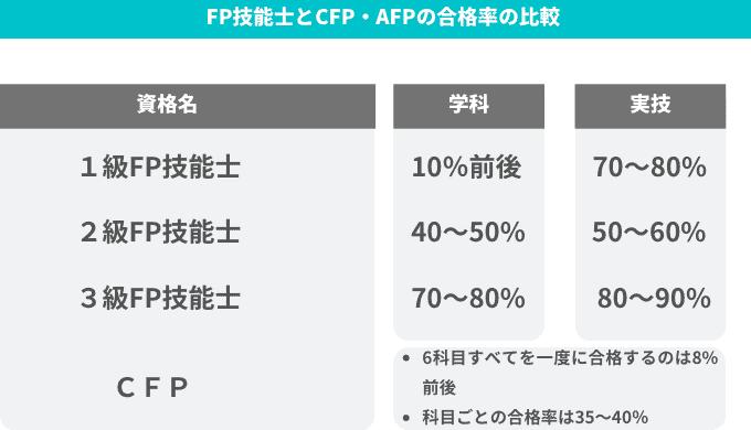 FP技能士とCFPAFPの合格率の違い