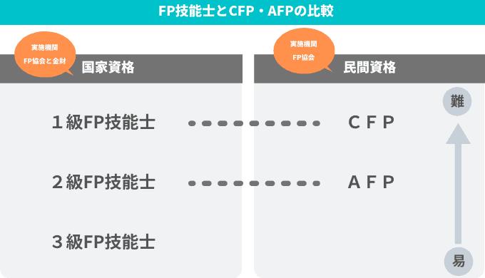 FP技能士とCFP・AFPの違い