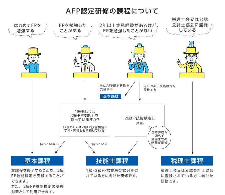 afp-process