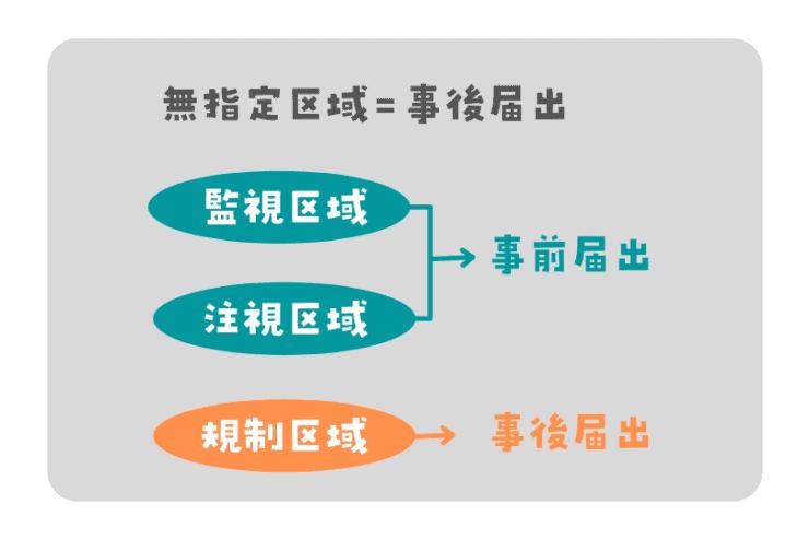 国土利用計画法(無指定区域・注視区域・監視区域・規制区域)