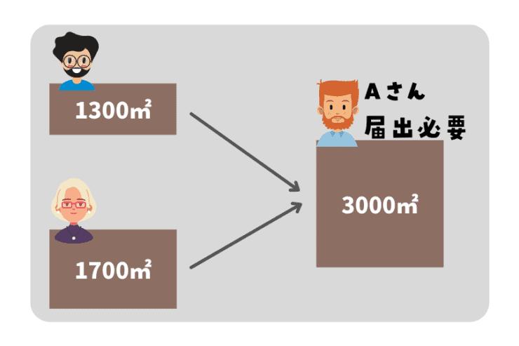 国土利用計画法(面積基準)