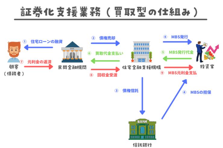 証券化支援業務(買取型)