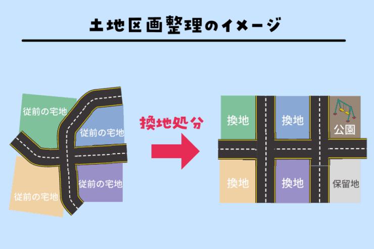 土地区画整理のイメージ